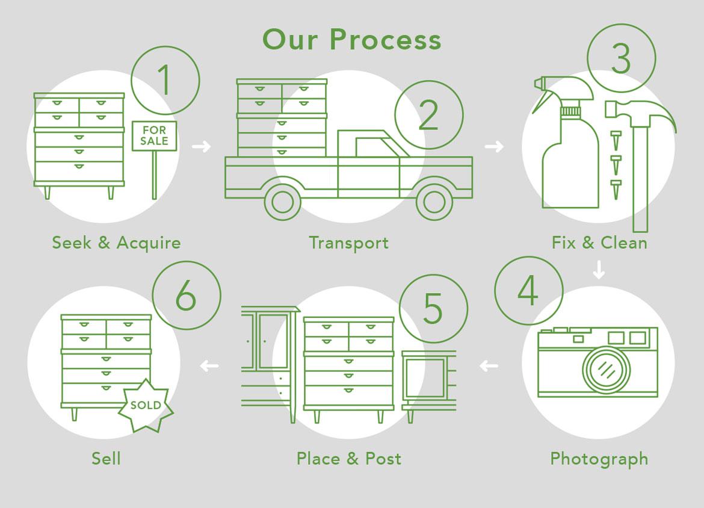 Furnish Green Process